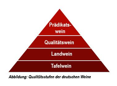 Qualitätsstufen deutscher Weine